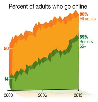 percent-of-old-adults-online-1