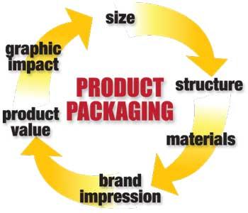 factors-impacting-package-design-1