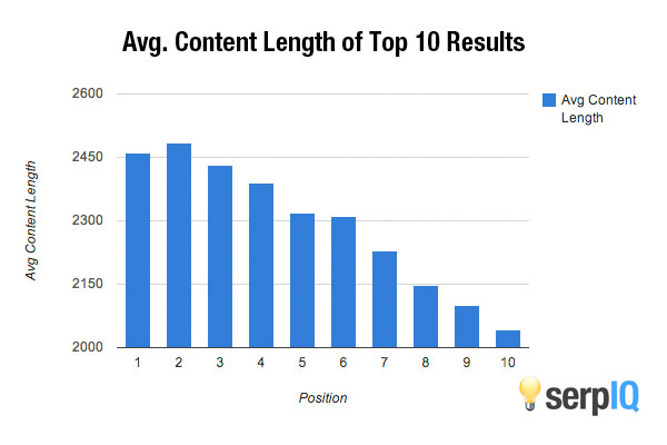serpIQ-avg-content-length-of-top-10-results