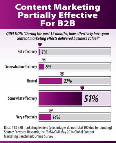 B2B-content-ineffective