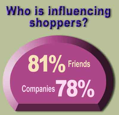 shoppers-depend-on-friends-opinions