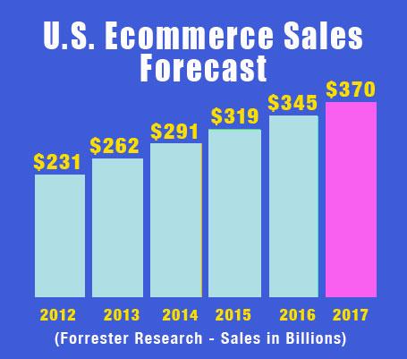 ecommerce-sales-forecast