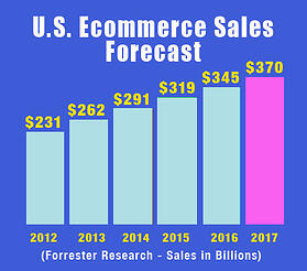ecommerce-sales-forecast