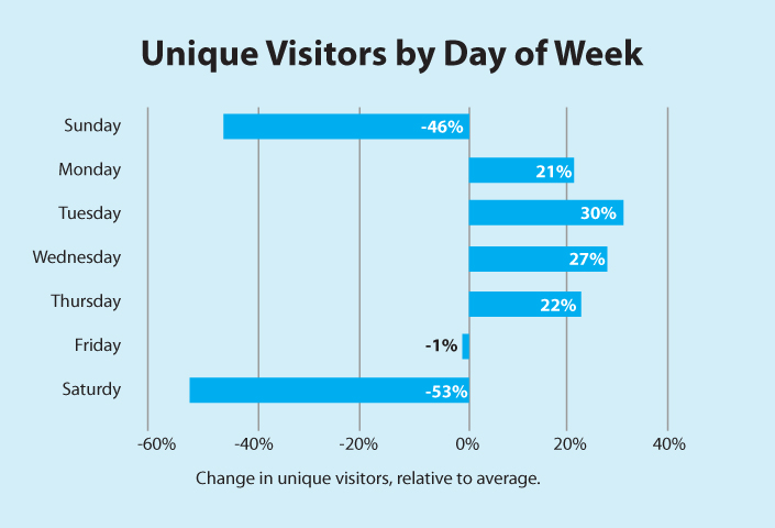 chart-day-of_week_visitor_rate