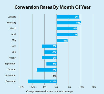chart-monthly_conversion_rate