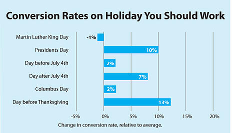 Conversion-rates-on-holidays