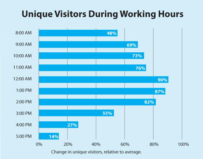 Unique-visitors-during-work-hours