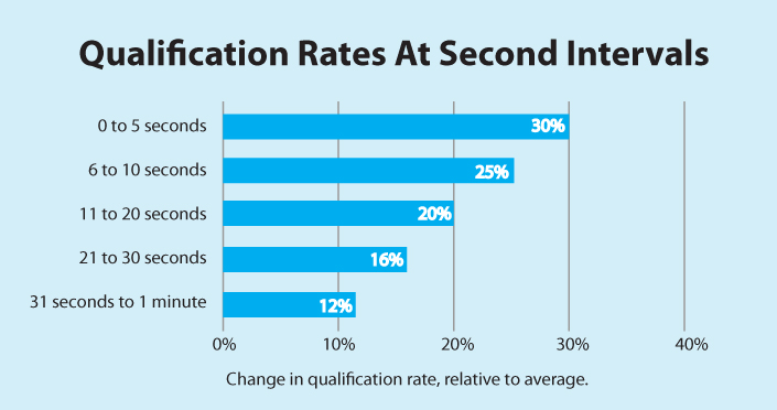 chart-qualification_rate