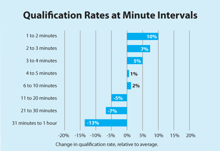 Qualification-rates-at-minutes