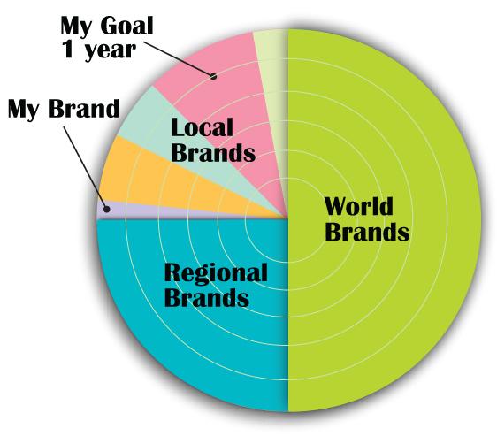 Improve You're Marketing