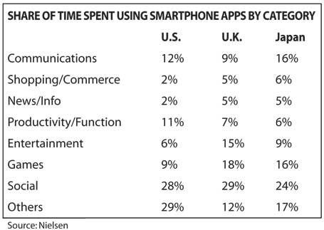 App-use-rates-by-nielson