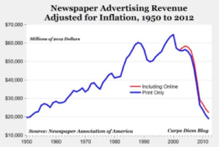 ad-revenue-1955-2010