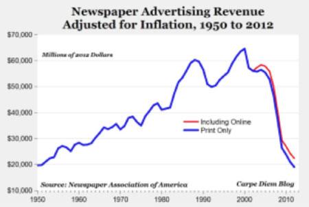 ad-revenue-1955-2010
