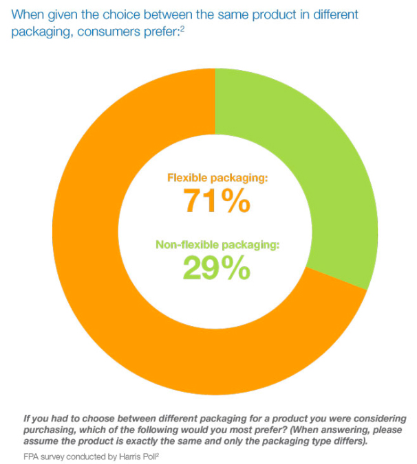 71-percent-prefer-flexible-packaging
