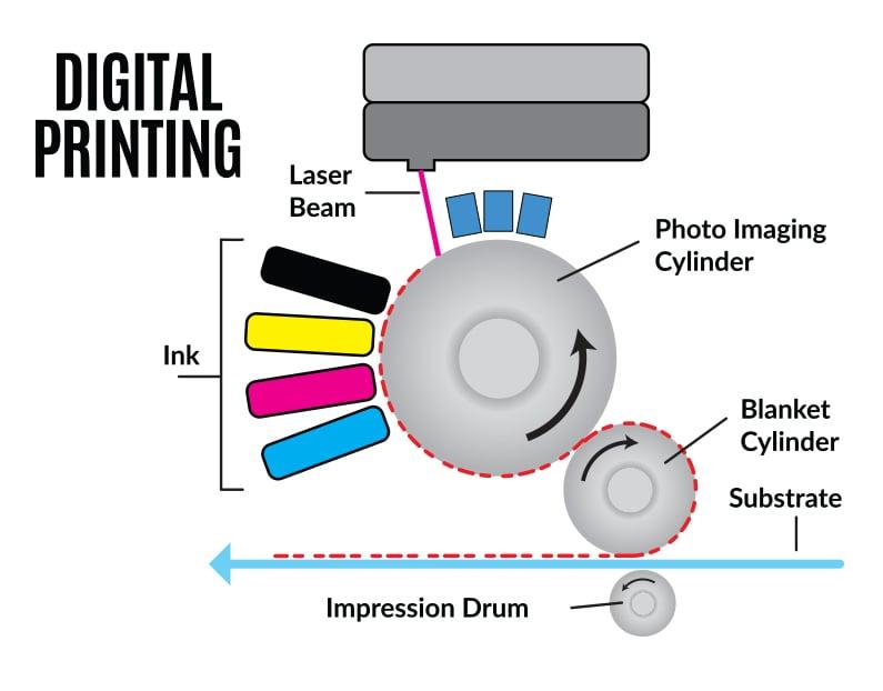 Digital-printing-process-chart