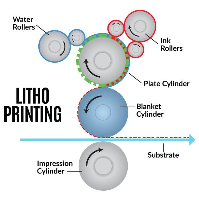 Litho-printing-process-chart