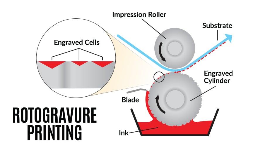 Rotogravure-printing-process-chart