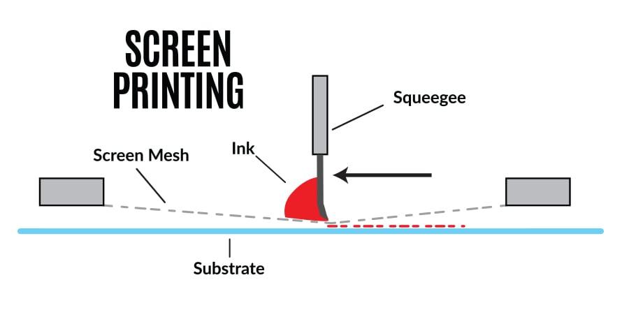 Screen-printing-process-chart