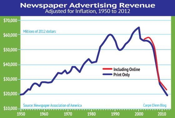 newspaper-Ad-revenue-over50yrs