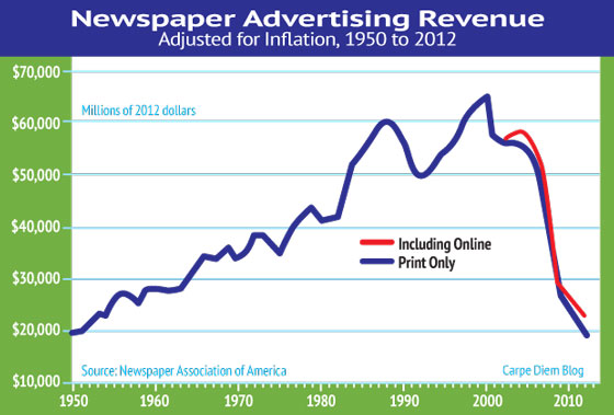 newspaper-Ad-revenue-over50yrs