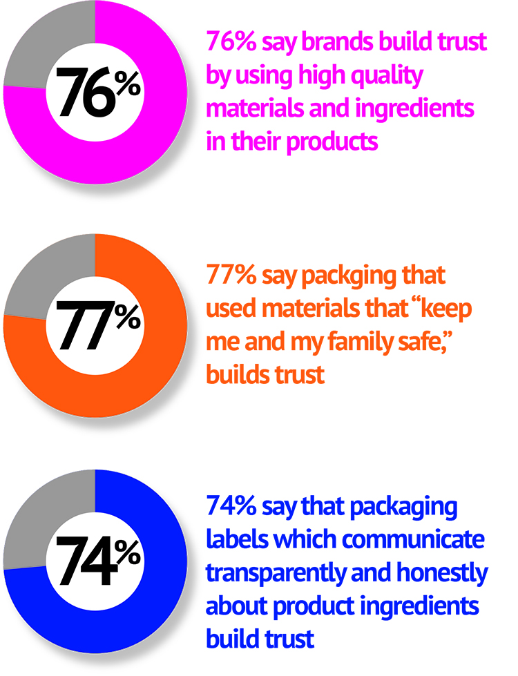 packaging-survey-stats