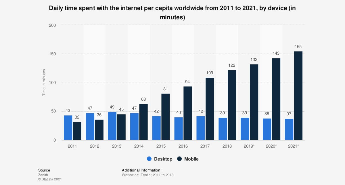 statistic-daily-internet-usage-per-capita-worldwide-2011-2021-by-device