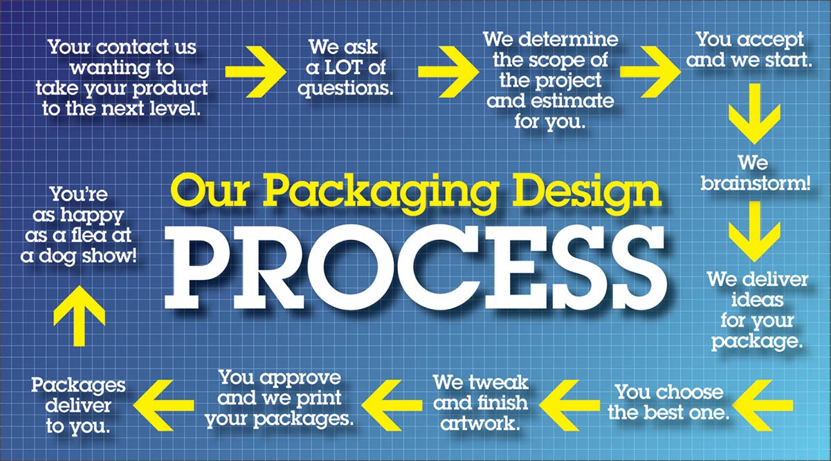 Follow This 10 Step Process To Create Packaging Design That Sells